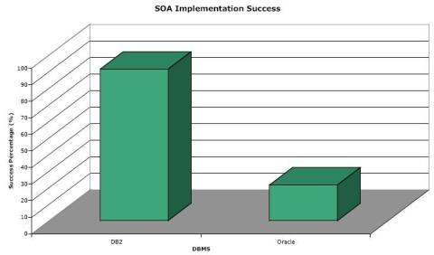Database Choice for Successful SOA Projects